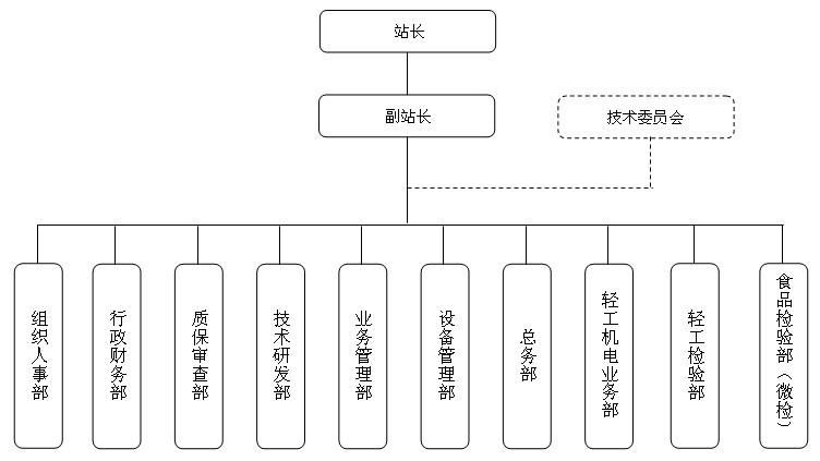 广东省质量监督鞋类产品检验站组织机构框图