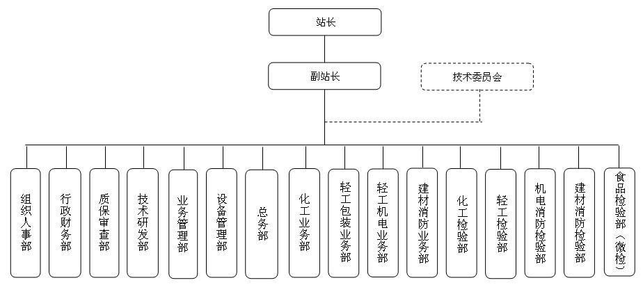 广东省质量监督婴童产品检验站组织机构框图